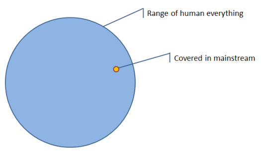 The range of human everything