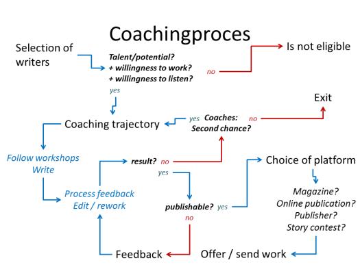 Schrijvers en coaches