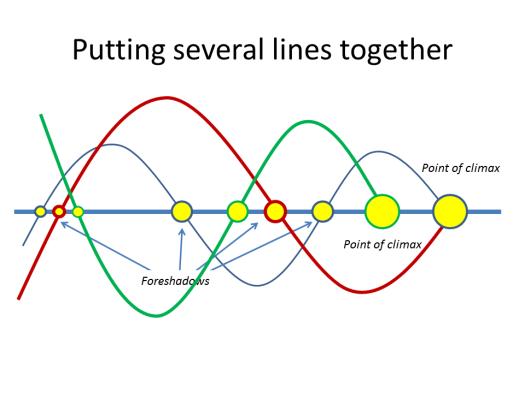 Combining lines