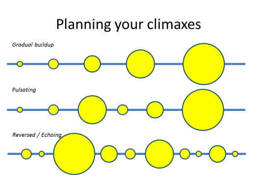 Planning your climaxes