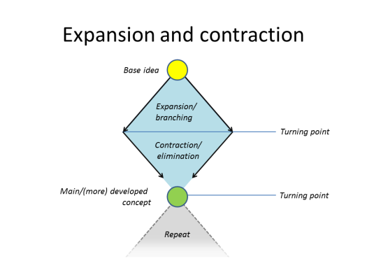 Expansion and Contraction