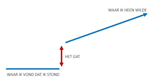 block_gap