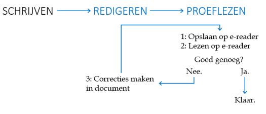 redactie-proces