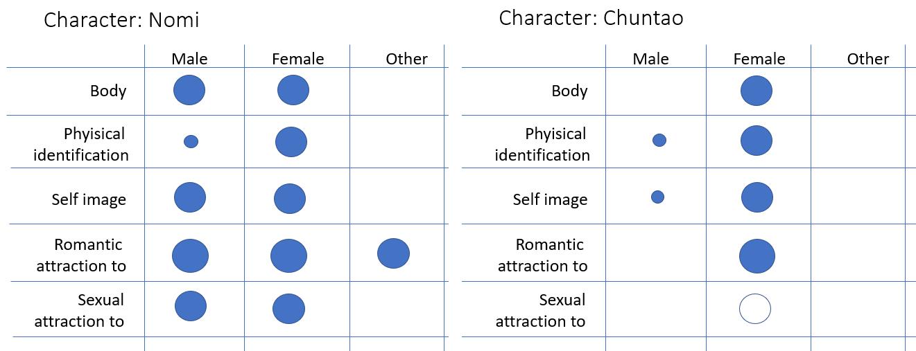 gender nomi-chuntao