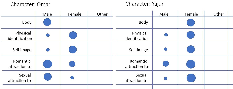 gender omar-yajun